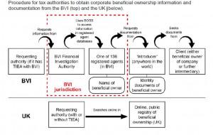 BVI info exchange